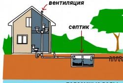 Расстояние от септика до дома